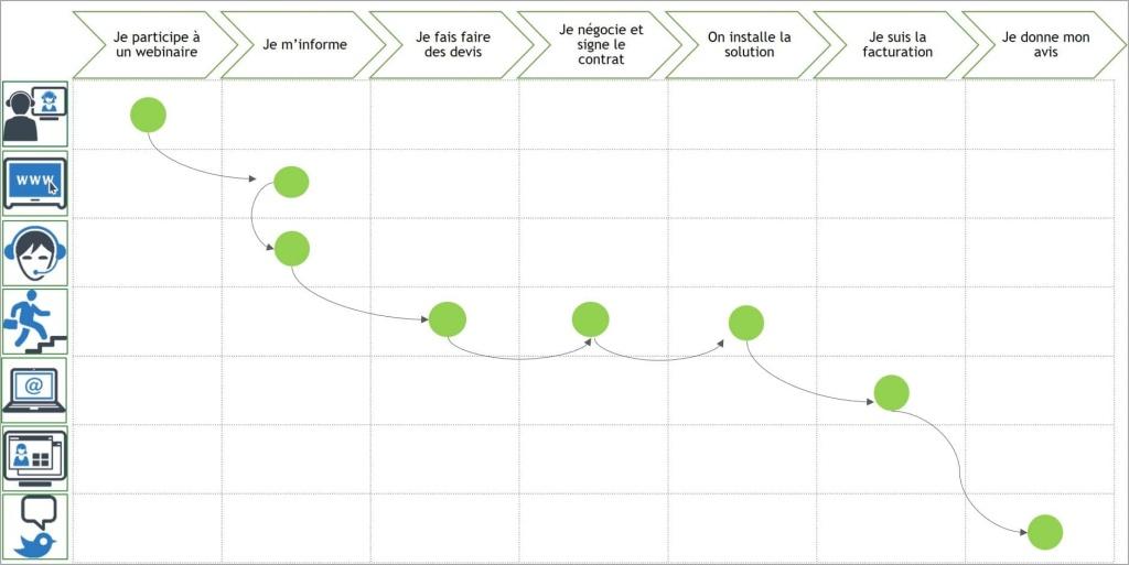 Matrice Parcours Client Canaux Etapes