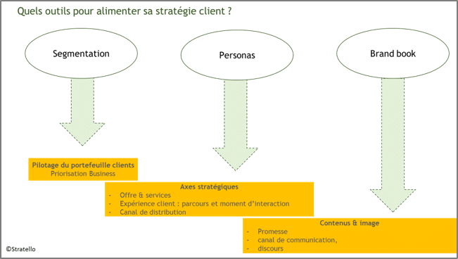 segmentation persona et valeur de marque