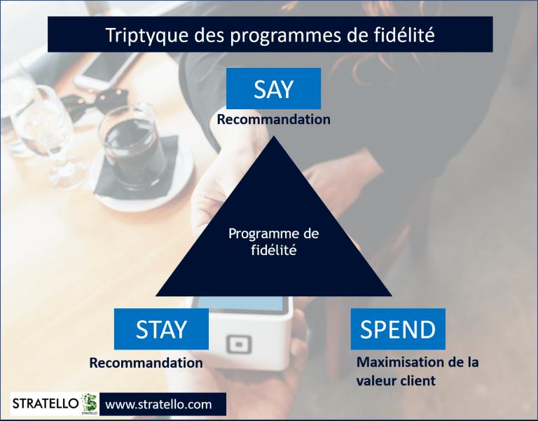 Décoouvrez le triptyque des programmes de fidélité Say Spend Stay