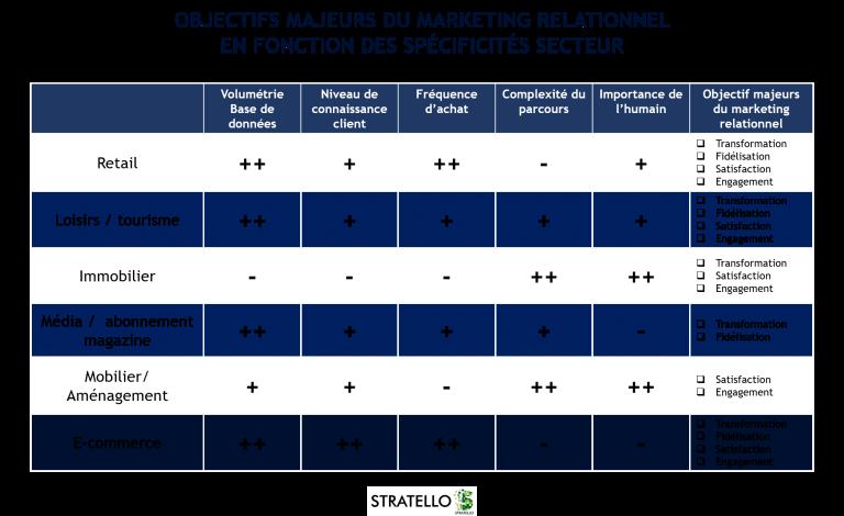 Analyse des objectifs de marketing automation selon les secteurs d'activité