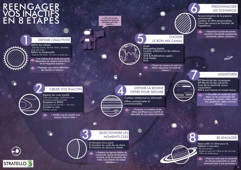 Infographie 8 étapes pour réengager ses inactifs