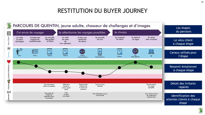 Restitution du buyer journey