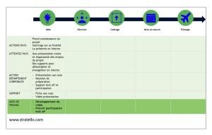 Mapping des parcours clients interne pour réussir des projets corporate