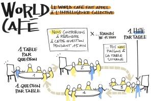 World café et expérience clients