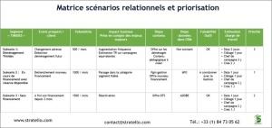 Matrice des scénarios relationnels pour un acteur financier