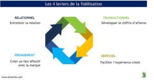 4 leviers de la fidélisation clients