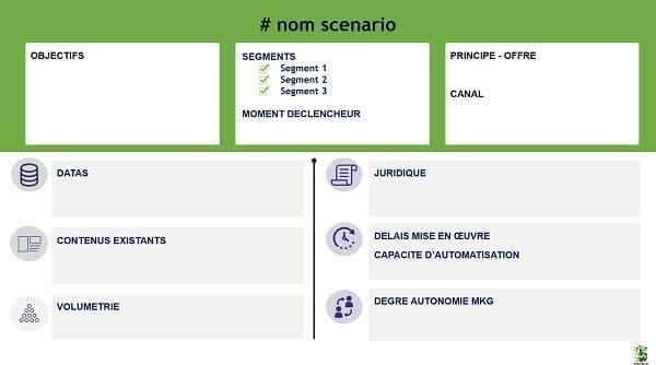 Modèle de fiche scénario relationnel marketing domaine financement