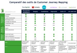 Comparatif des outils de customer journey mapping