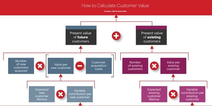 Comment calculer la valeur client