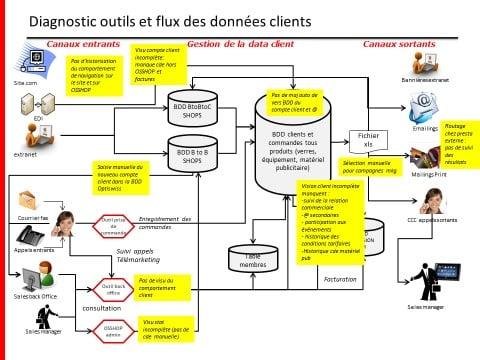 Diagnostic outils et flux de données CRM