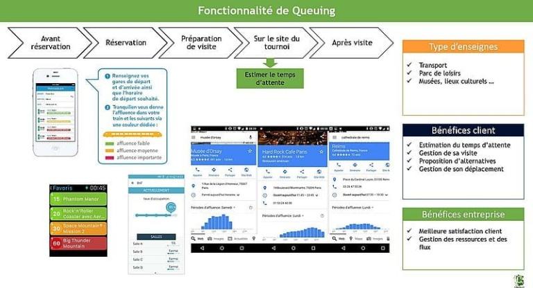 Exemple de fiche benchmark pour la fonctionnalité digitale: Gestion des files d'attente