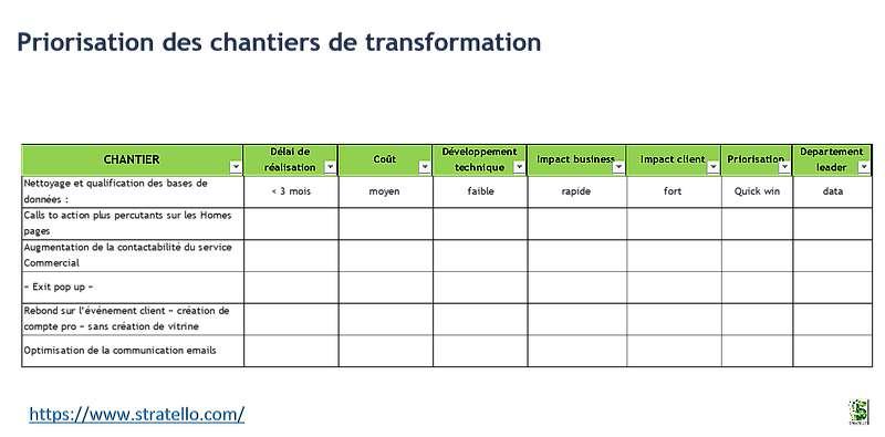 Exemple de matrice de priorisation pour un projet de transformation digitale