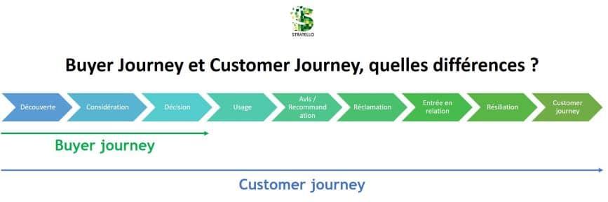 Buyer Journey et Customer Journey, quelles différences